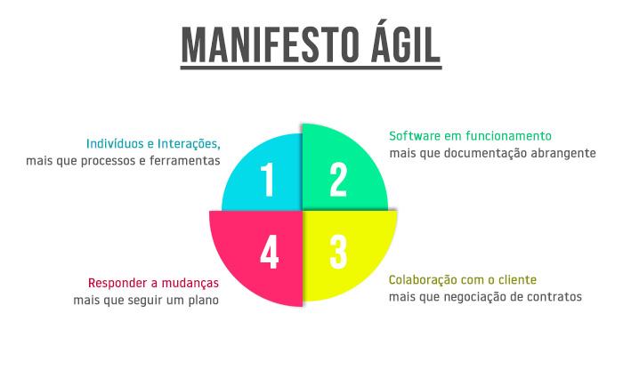 manifesto_agil_1