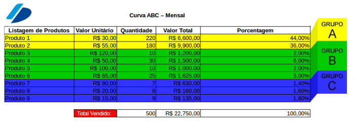 Curva ABC2