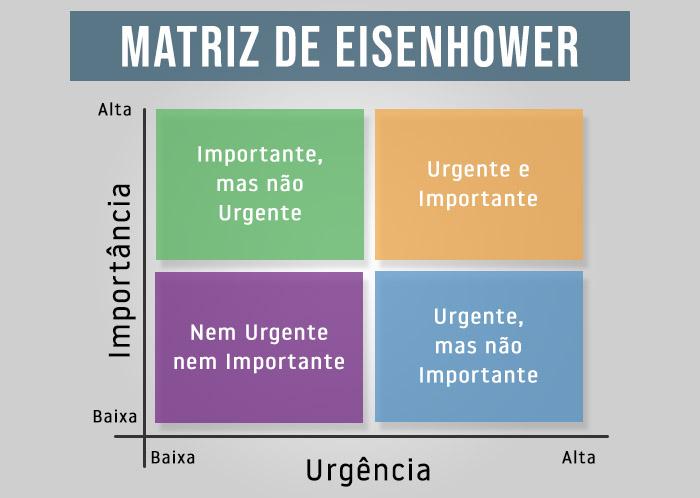 Resultado de imagem para matriz de eisenhower